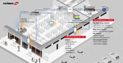 Edimax Pro Business WiFi Application, Wired to Wireless, Gigabit, PoE, Wi-Fi, Point-to-Point, PtP Wireless