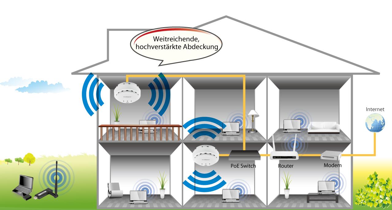 Edimax Auslaufmodelle Access Points N300 High Power Ceiling