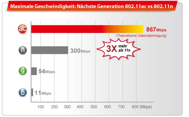 EDIMAX - WLAN Adapter - AC1200 Dualband - AC1200 Wireless Dual-Band ...