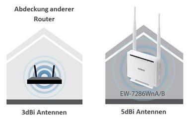 zwei router in einem netzwerk betreiben