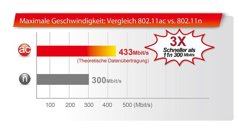 AC750 Praktischer 5-in 1 Dual- Band WLAN Router Access Point ...