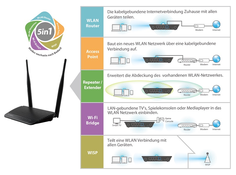 Edimax BR-6428nS V4 5-in-1 N300 Wi-Fi Router