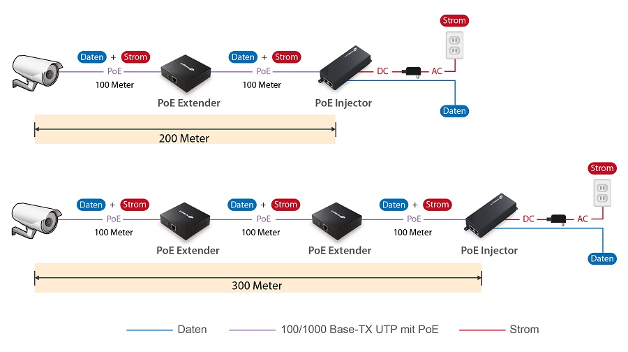 Edimax GP-101ET IEEE 802.3at Gigabit PoE+ Extender