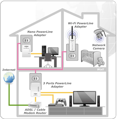 500Mbps AV500 Nano PowerLine Adapter Kit