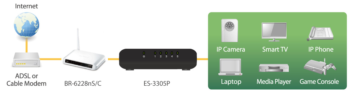 Edimax 5-Port Fast Ethernet Desktop Switch ES-3305P_V2 application diagram