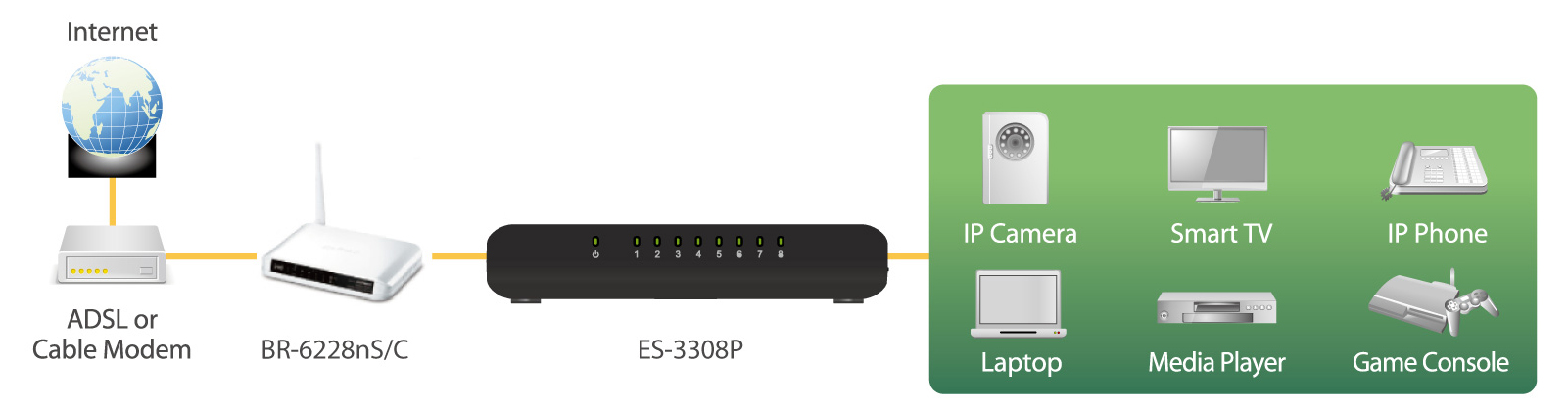 Edimax 8-Port Fast Ethernet Desktop Switch ES-3308P_V2 application diagram