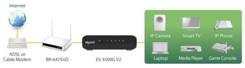 Edimax 5-Port Gigabit Desktop Switch ES-5500G V3 application diagram