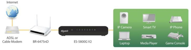 Edimax 8-Port Gigabit Desktop Switch ES-5800G V3 application diagram