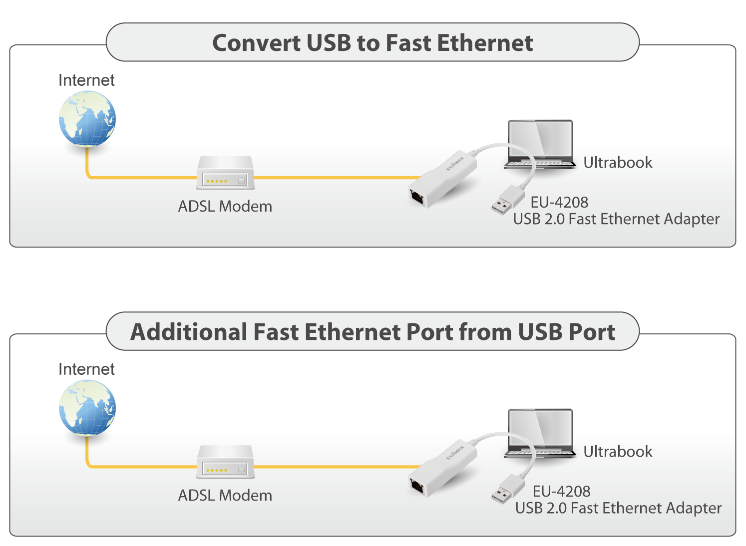 usb 2 0 fast ethernet adapter edimax edimax rh edimax com ethernet to usb converter wiring diagram USB to VGA Wiring-Diagram
