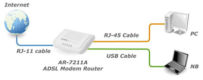 EDIMAX AR-7211A ADSL MODEM ROUTER DRIVERS FOR WINDOWS DOWNLOAD