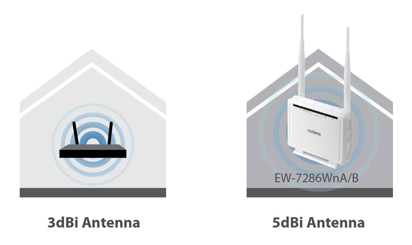 Edimax N300 Wireless ADSL Modem Router AR-7286WnA_B_3&5dBi.jpg