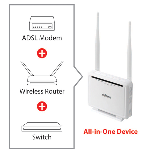 Edimax N300 Wireless ADSL Modem Router AR-7286WnA_B_all-in-one.jpg