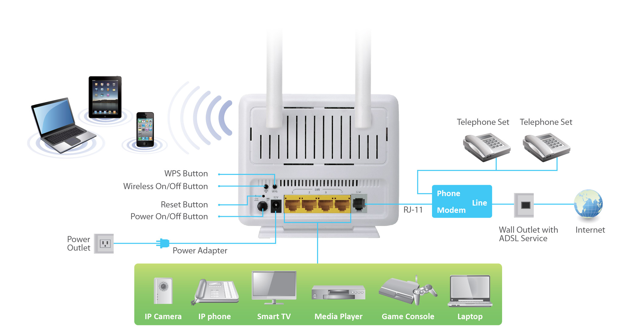 Home Wiring Ethernet Diagram Simple Guide About Edimax Adsl Modem Routers N300 Wi Fi Wireless