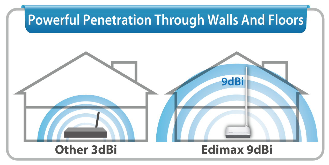 Edimax BR-6228nC V2 N150 Multi-Function Wi-Fi Router, Three Essential Networking Tools in One, with 9dBi high gain antenna for better coverage