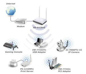edimax wireless routers n300 300mbps wireless broadband router application diagram