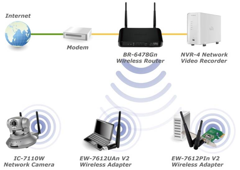 BR-6478Gn N300 Wireless Gigabit Broadband iQ Router
