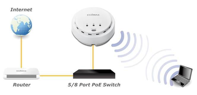 Edimax - Access Points - N300