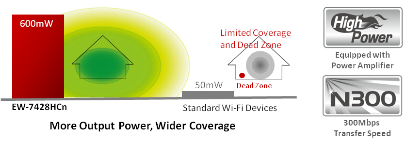 EW-7428HCn_highpower_300Mbps.png