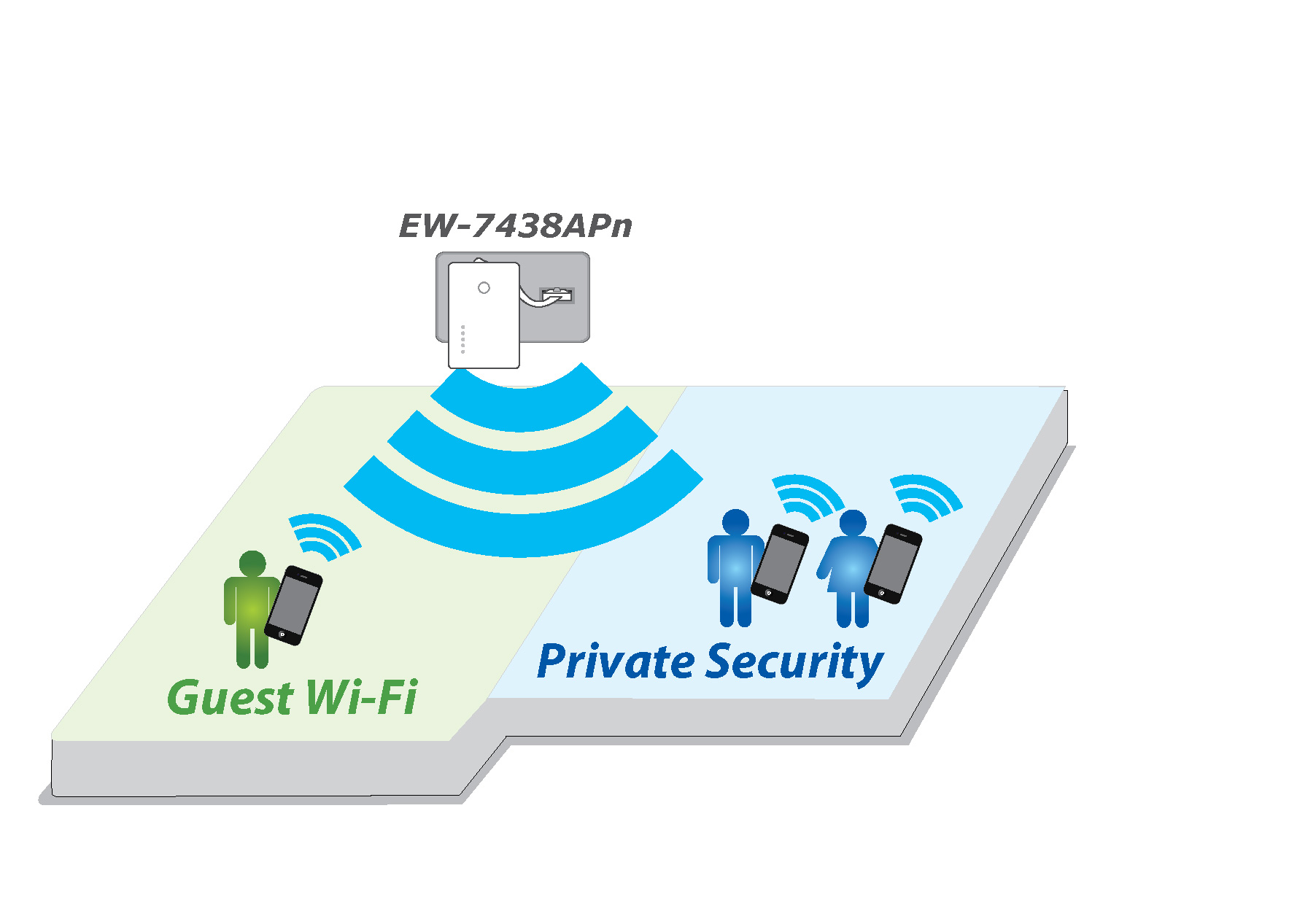 Edimax N300 Wall Plug Access Point EW-7438APn_private_guest_networks.jpg