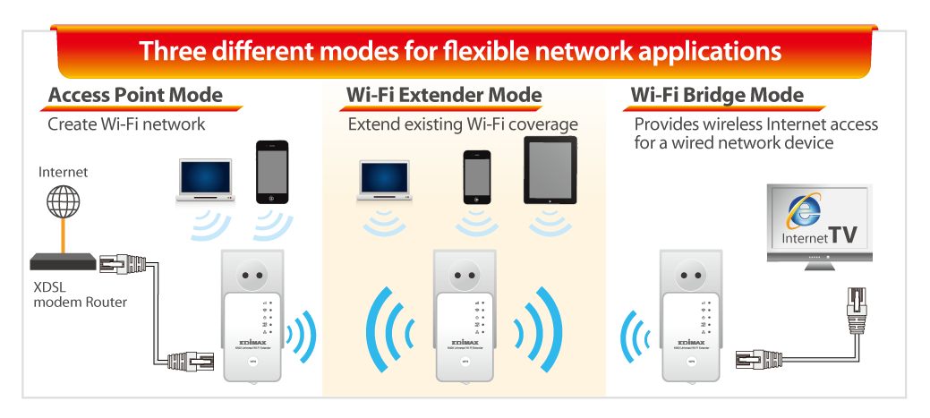 Edimax EW-7438RPn N300 Universal Smart Wi-Fi Extender/Access Point EW-7438RPn_V2_3-in-1.png