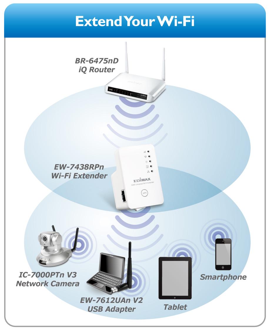 Edimax Wi Fi Range Extenders N300 N300 Universal Wi