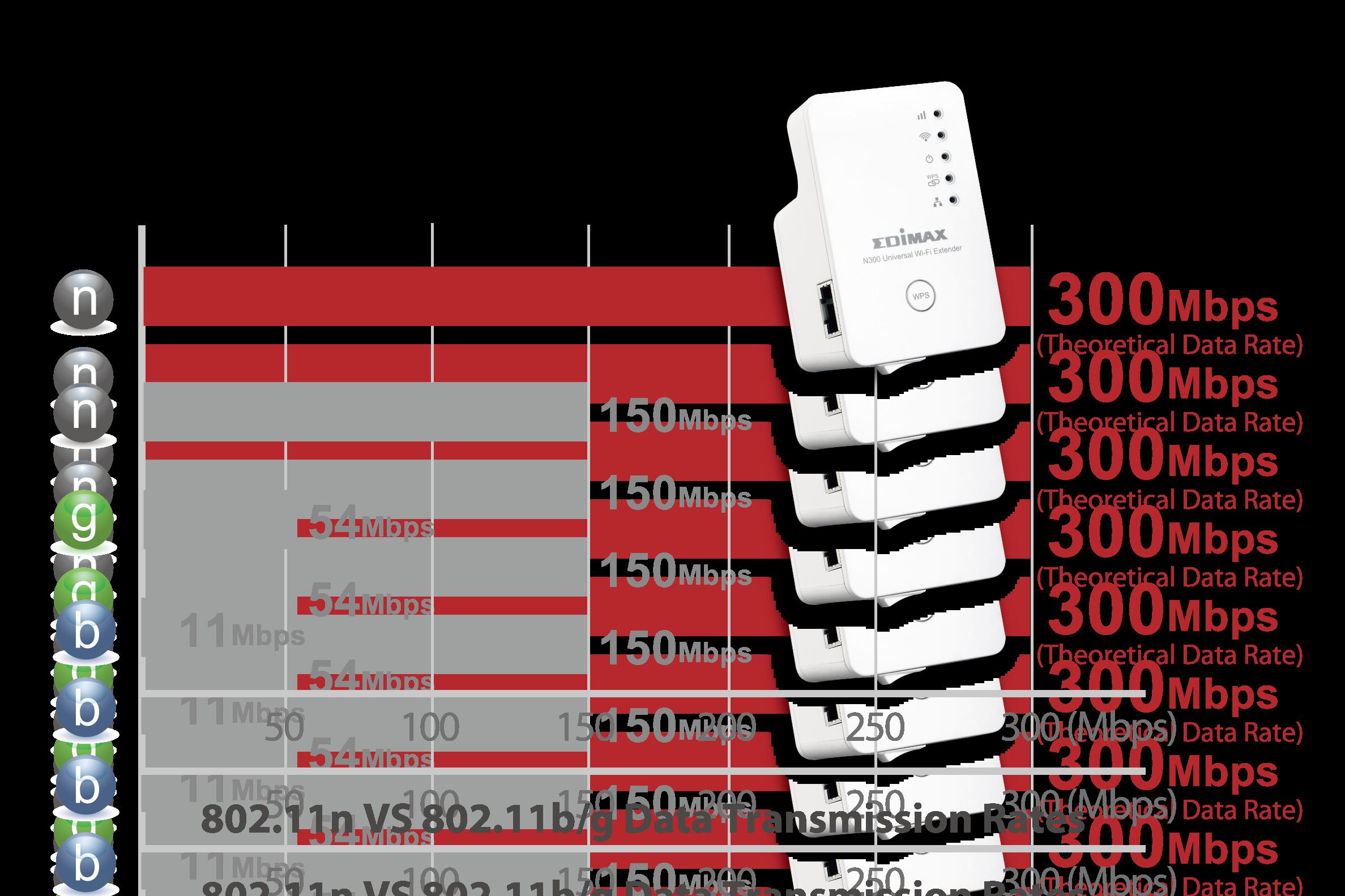 Edimax EW-7438RPn N300 Universal Smart Wi-Fi Extender/Access Point EW-7438RPn_v2_11n_g_b_300Mbps.png