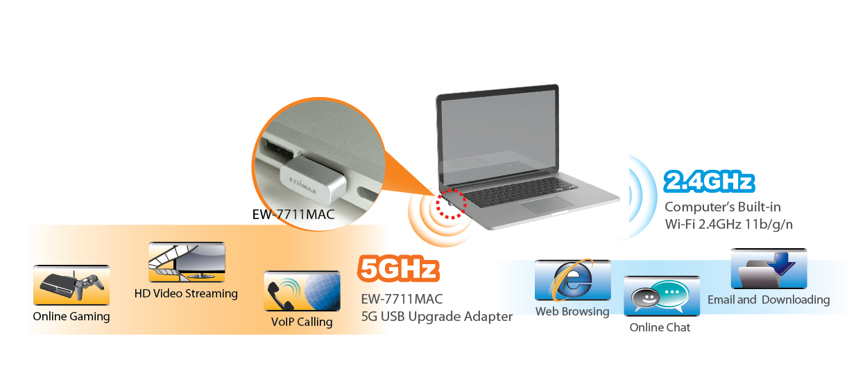 Edimax EW-7711MAC AC450 Wi-Fi USB Adapter-11ac Upgrade for MacBook, EW-7711MAC_application_diagram.jpg