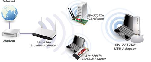 EW-7717UN DRIVERS PC