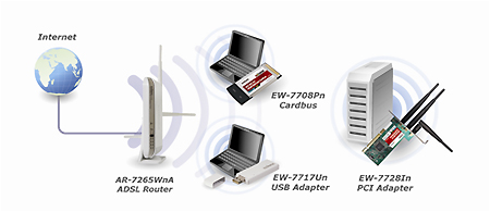 EDIMAX EW-7708PN WLAN TREIBER WINDOWS 10