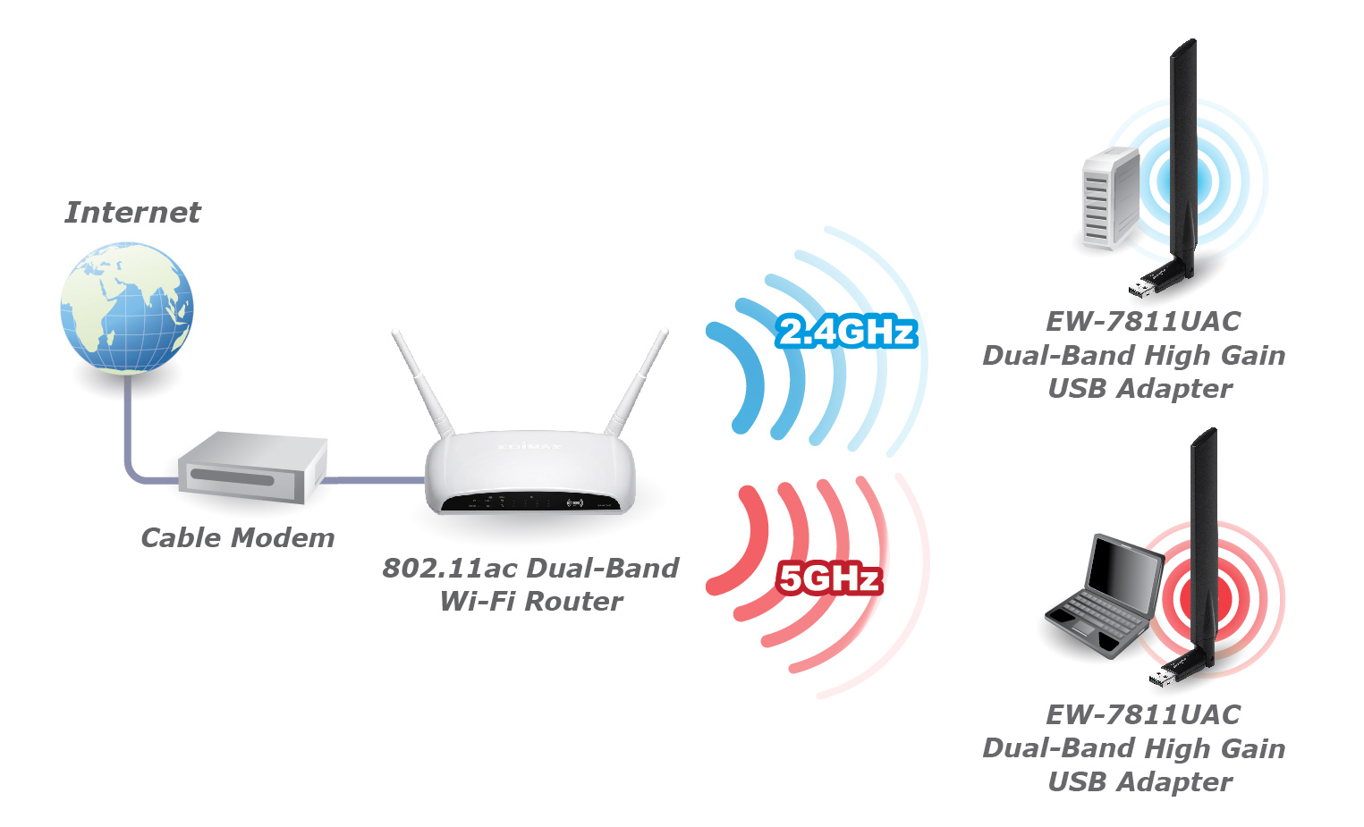 Edimax EW-7811UAC AC600 Wi-Fi Dual-Band High Gain USB Adapter EW-7811UAC_application_diagram.jpg