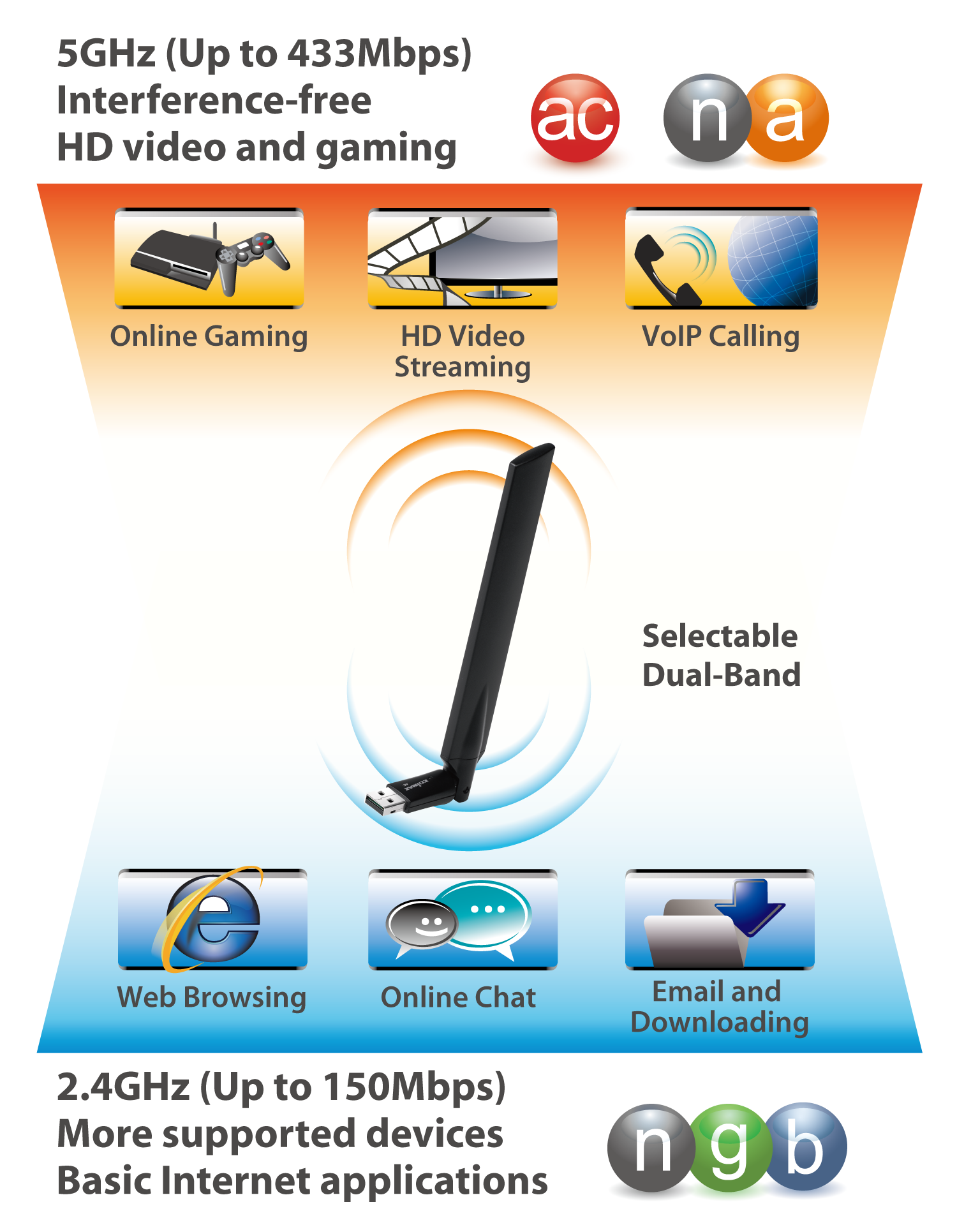 Edimax EW-7811UAC AC600 Wi-Fi Dual-Band High Gain USB Adapter EW-7811UAC_dual-band.png