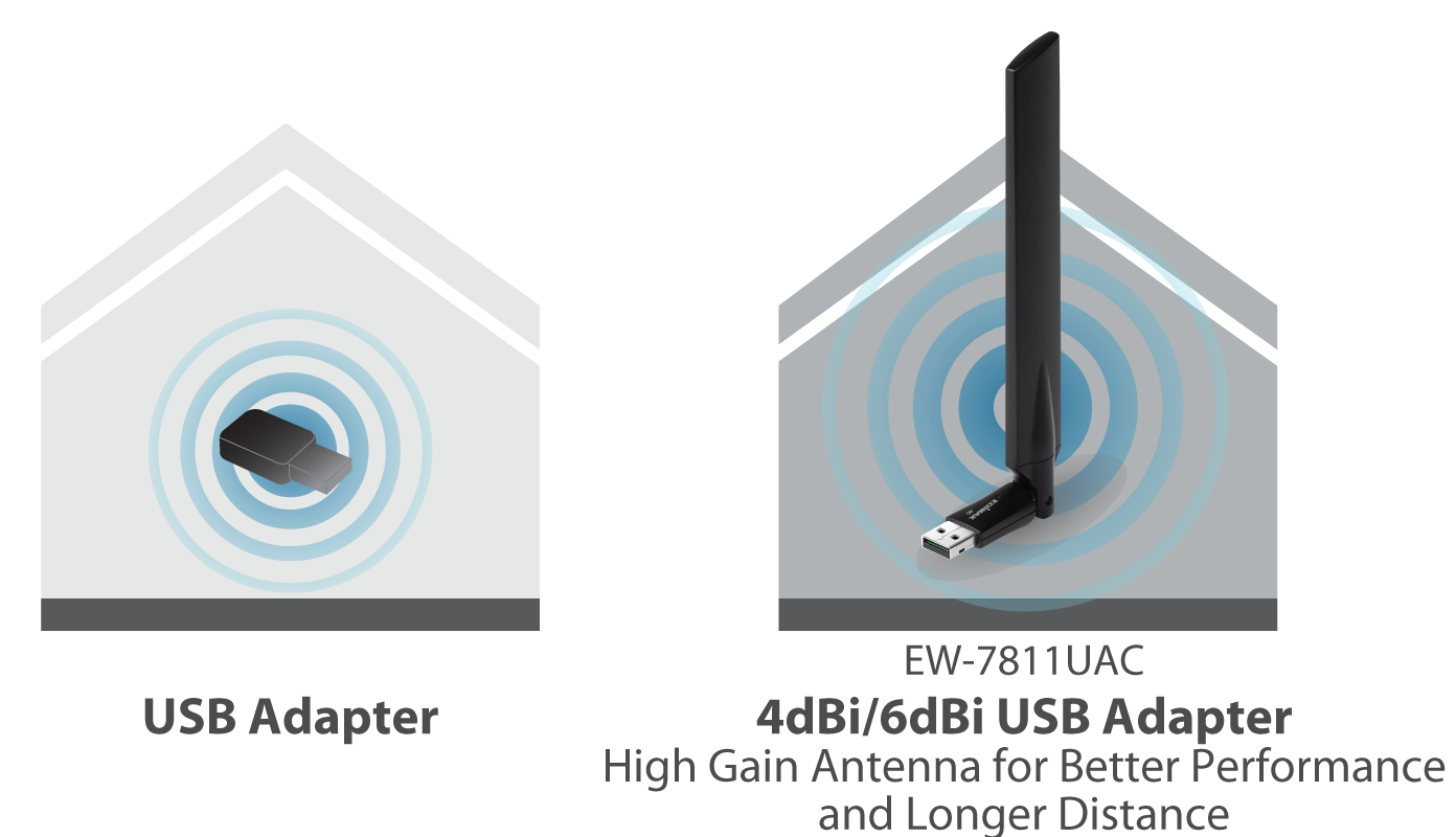 Edimax EW-7811UAC AC600 Wi-Fi Dual-Band High Gain USB Adapter EW-7811UAC_high_gain_antenna.png