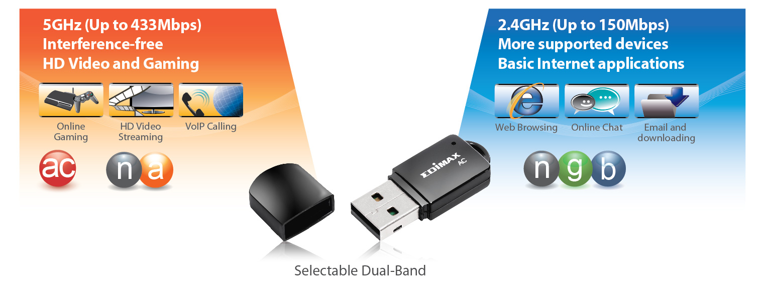 Edimax EW-7811UTC AC600 Wireless Dual-Band Mini USB Adapter 11ac Dual-Band