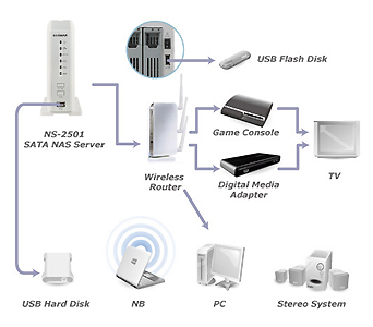 EDIMAX - Legacy Products - Network Attached Storage