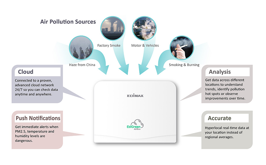 AirBox : Smart Air Quality Detector with PM2 5, Temperature and