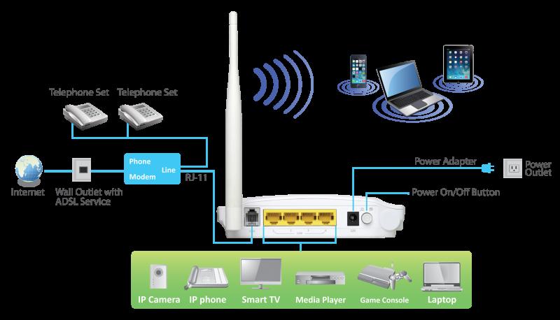 Edimax AR-7188WnA / AR-7188WnB N150 Wireless ADSL2/2+ Modem Router