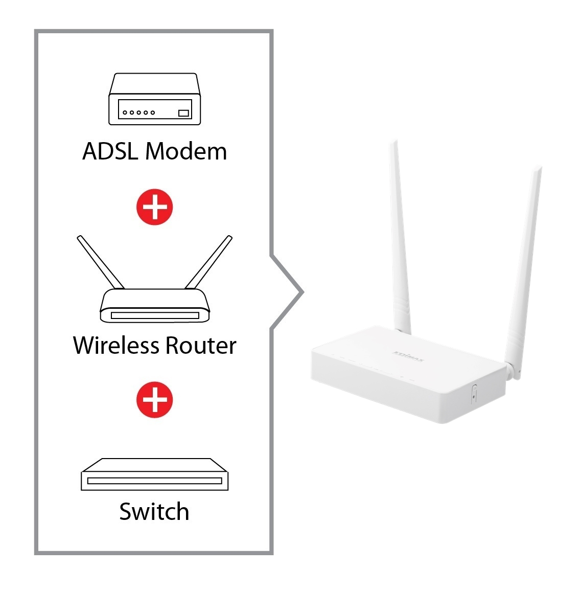 n300 wireless adsl2  modem router