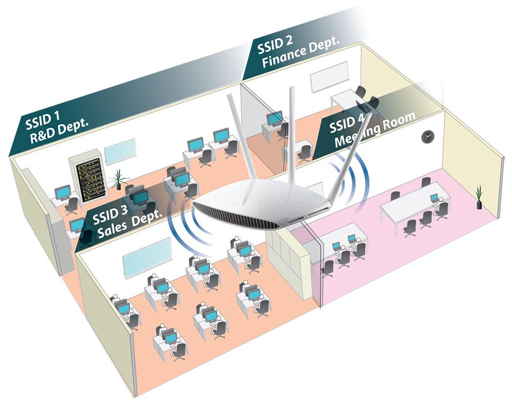 Edimax - Wireless Routers - Ac750