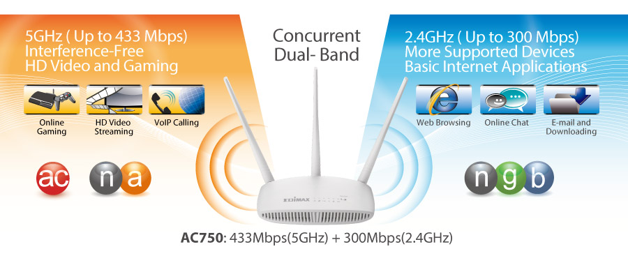 AC750 Dual-Band Wi-Fi Router with VPN, Access Point, Range