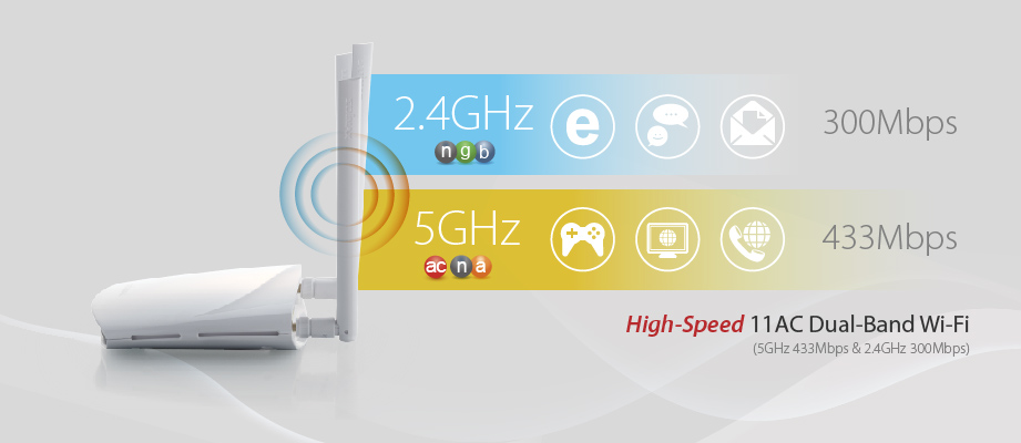 AC750 Multi-Function Concurrent Dual-Band Wi-Fi Router, 11AC 750 super-high speed, dual-band