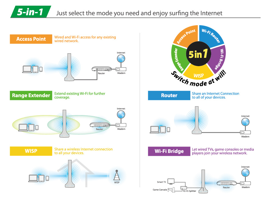 BR-6288ACL Edimax 5-in-1 Wi-Fi Router, guest Wi-Fi
