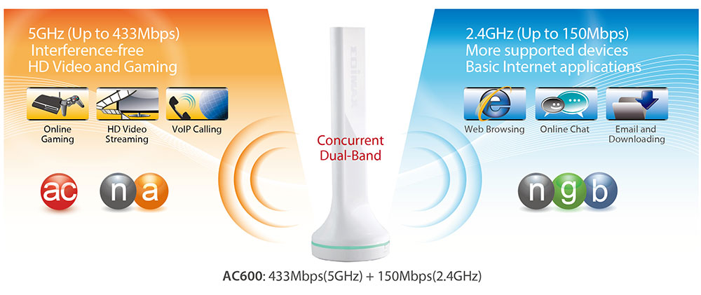BR-6288ACL Edimax 5-in-1 Wi-Fi Router, AC600 high-speed dual-band wireless networking