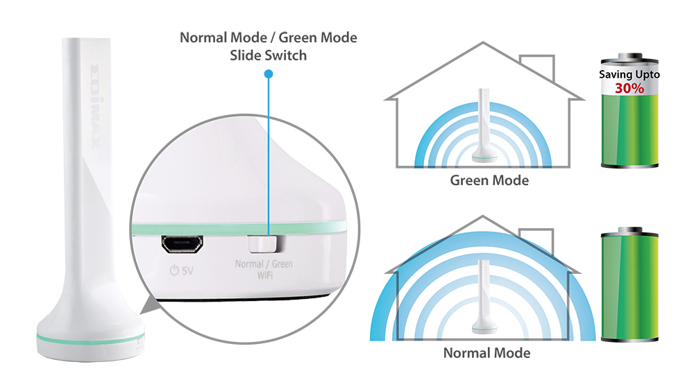 BR-6288ACL Edimax 5-in-1 Wi-Fi Router,Green Wi-Fi TX Power Switch