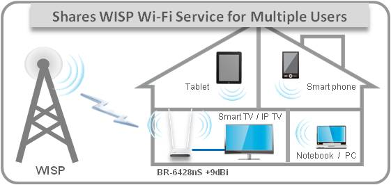 BR-6428nS+9dBi_WISP-share-WiFi-to-multiple-users.jpg