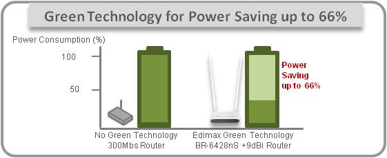 BR-6428nS+9dBi green technology for power-saving up to 66%