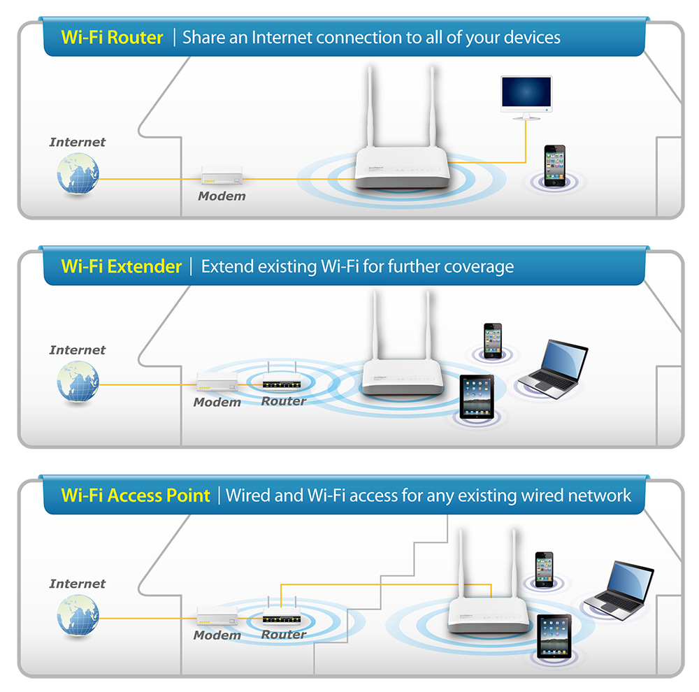 EDIMAX - Wireless Routers - N300 - N300 Multi-Function Wi-Fi Router ...