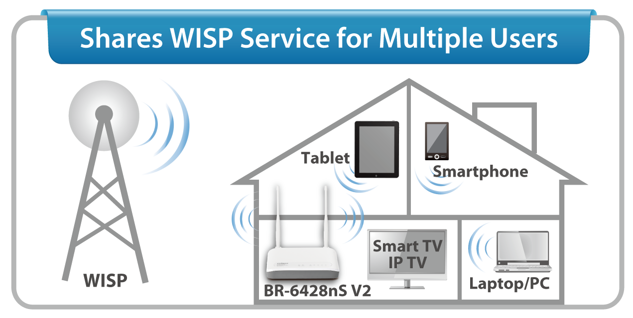 Wireless Internet Service Provider (WISP) Connection Mode