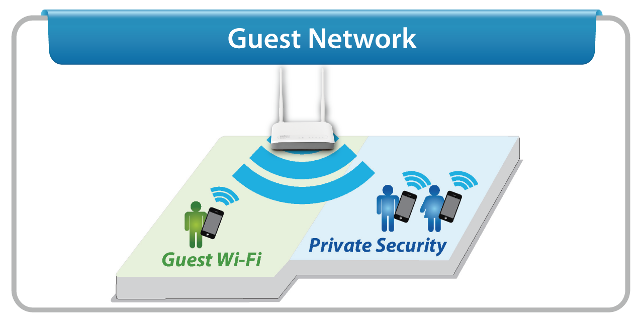 Guest Network*