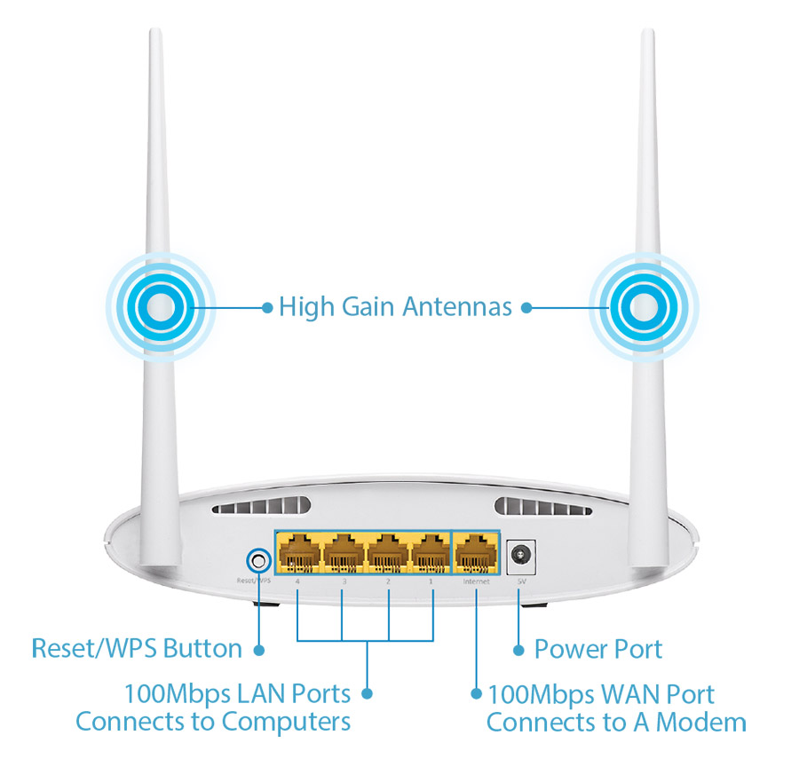 Edimax BR-6428nS V3 5-in-1 N300 Wi-Fi Router