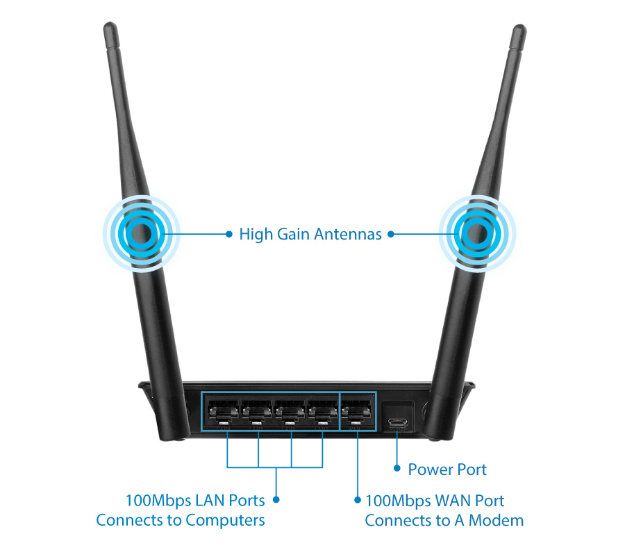 5 In 1 N300 Wi Fi Router Access Point Range Extender Wi